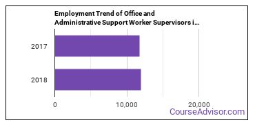 Office and Administrative Support Worker Supervisors in IA Employment Trend