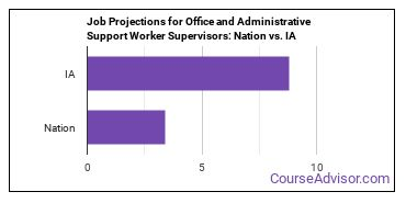 Job Projections for Office and Administrative Support Worker Supervisors: Nation vs. IA