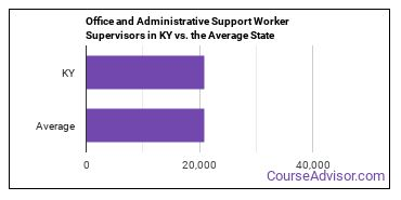 Office and Administrative Support Worker Supervisors in KY vs. the Average State
