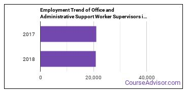 Office and Administrative Support Worker Supervisors in KY Employment Trend
