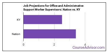 Job Projections for Office and Administrative Support Worker Supervisors: Nation vs. KY