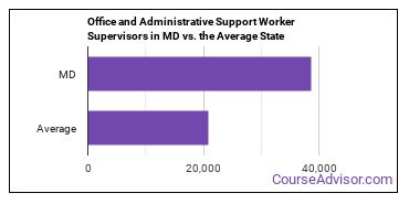 Office and Administrative Support Worker Supervisors in MD vs. the Average State