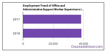 Office and Administrative Support Worker Supervisors in MD Employment Trend