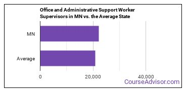 Office and Administrative Support Worker Supervisors in MN vs. the Average State
