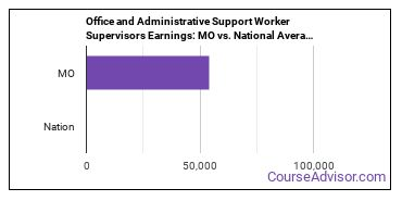 Office and Administrative Support Worker Supervisors Earnings: MO vs. National Average