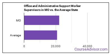 Office and Administrative Support Worker Supervisors in MO vs. the Average State