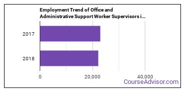 Office and Administrative Support Worker Supervisors in MO Employment Trend