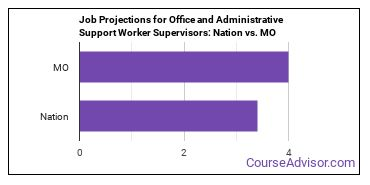 Job Projections for Office and Administrative Support Worker Supervisors: Nation vs. MO