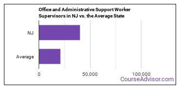 Office and Administrative Support Worker Supervisors in NJ vs. the Average State