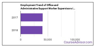 Office and Administrative Support Worker Supervisors in NJ Employment Trend