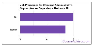 Job Projections for Office and Administrative Support Worker Supervisors: Nation vs. NJ