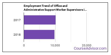 Office and Administrative Support Worker Supervisors in NM Employment Trend