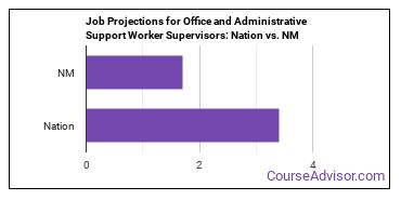 Job Projections for Office and Administrative Support Worker Supervisors: Nation vs. NM
