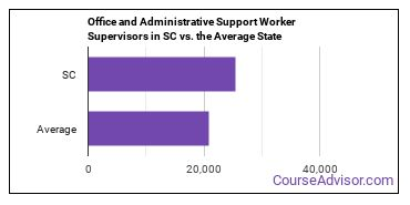 Office and Administrative Support Worker Supervisors in SC vs. the Average State