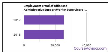 Office and Administrative Support Worker Supervisors in SC Employment Trend