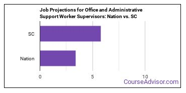 Job Projections for Office and Administrative Support Worker Supervisors: Nation vs. SC