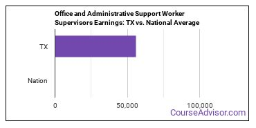 Office and Administrative Support Worker Supervisors Earnings: TX vs. National Average
