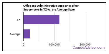 Office and Administrative Support Worker Supervisors in TX vs. the Average State