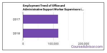 Office and Administrative Support Worker Supervisors in TX Employment Trend