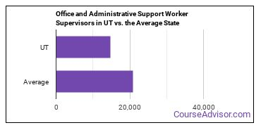 Office and Administrative Support Worker Supervisors in UT vs. the Average State
