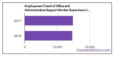 Office and Administrative Support Worker Supervisors in UT Employment Trend