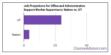 Job Projections for Office and Administrative Support Worker Supervisors: Nation vs. UT