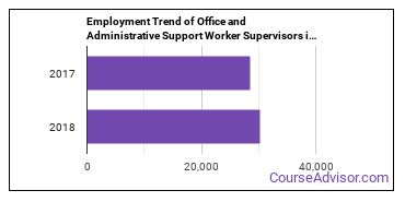 Office and Administrative Support Worker Supervisors in WA Employment Trend