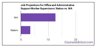 Job Projections for Office and Administrative Support Worker Supervisors: Nation vs. WA