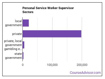 Personal Service Worker Supervisor Sectors