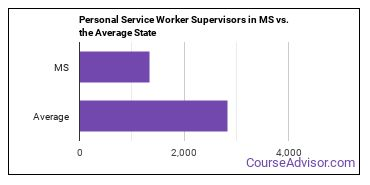Personal Service Worker Supervisors in MS vs. the Average State