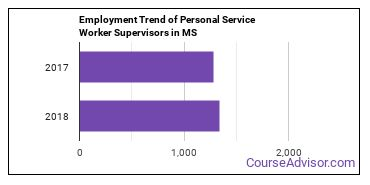 Personal Service Worker Supervisors in MS Employment Trend