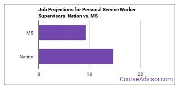Job Projections for Personal Service Worker Supervisors: Nation vs. MS