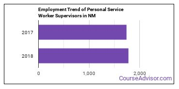 Personal Service Worker Supervisors in NM Employment Trend