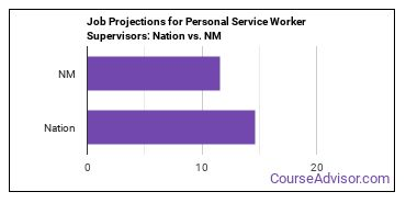 Job Projections for Personal Service Worker Supervisors: Nation vs. NM