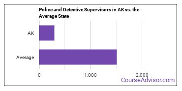 Police and Detective Supervisors in AK vs. the Average State
