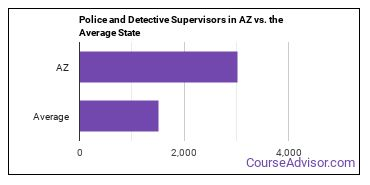 Police and Detective Supervisors in AZ vs. the Average State