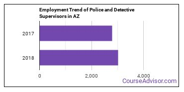 Police and Detective Supervisors in AZ Employment Trend