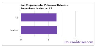 Job Projections for Police and Detective Supervisors: Nation vs. AZ