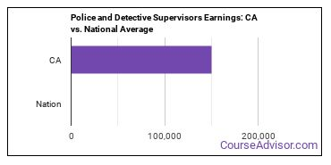 Police and Detective Supervisors Earnings: CA vs. National Average