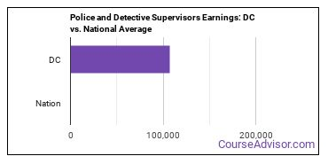 Police and Detective Supervisors Earnings: DC vs. National Average