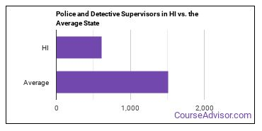 Police and Detective Supervisors in HI vs. the Average State