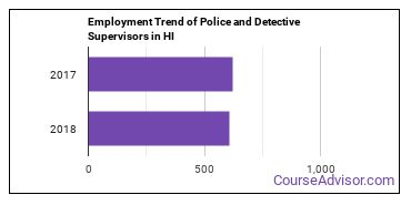 Police and Detective Supervisors in HI Employment Trend
