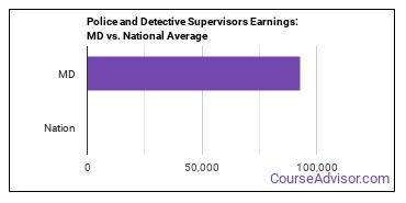 Police and Detective Supervisors Earnings: MD vs. National Average