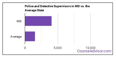 Police and Detective Supervisors in MD vs. the Average State