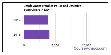 Police and Detective Supervisors in MD Employment Trend