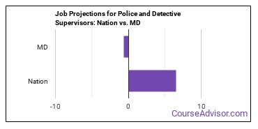 Job Projections for Police and Detective Supervisors: Nation vs. MD