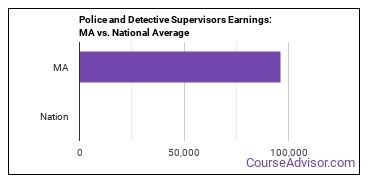 Police and Detective Supervisors Earnings: MA vs. National Average