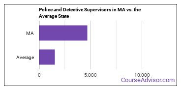 Police and Detective Supervisors in MA vs. the Average State