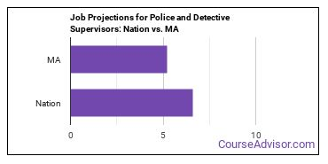 Job Projections for Police and Detective Supervisors: Nation vs. MA