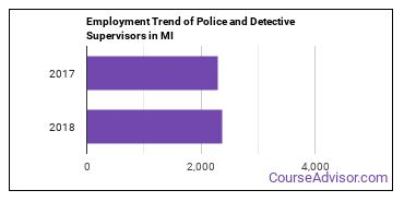 Police and Detective Supervisors in MI Employment Trend